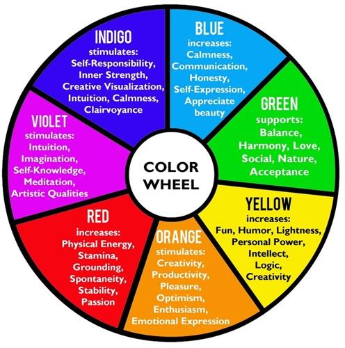Chakra Colour Wheel
